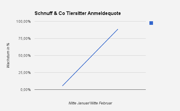 Tiersitterdatenbank von Schnuff & Co. füllt sich rasant