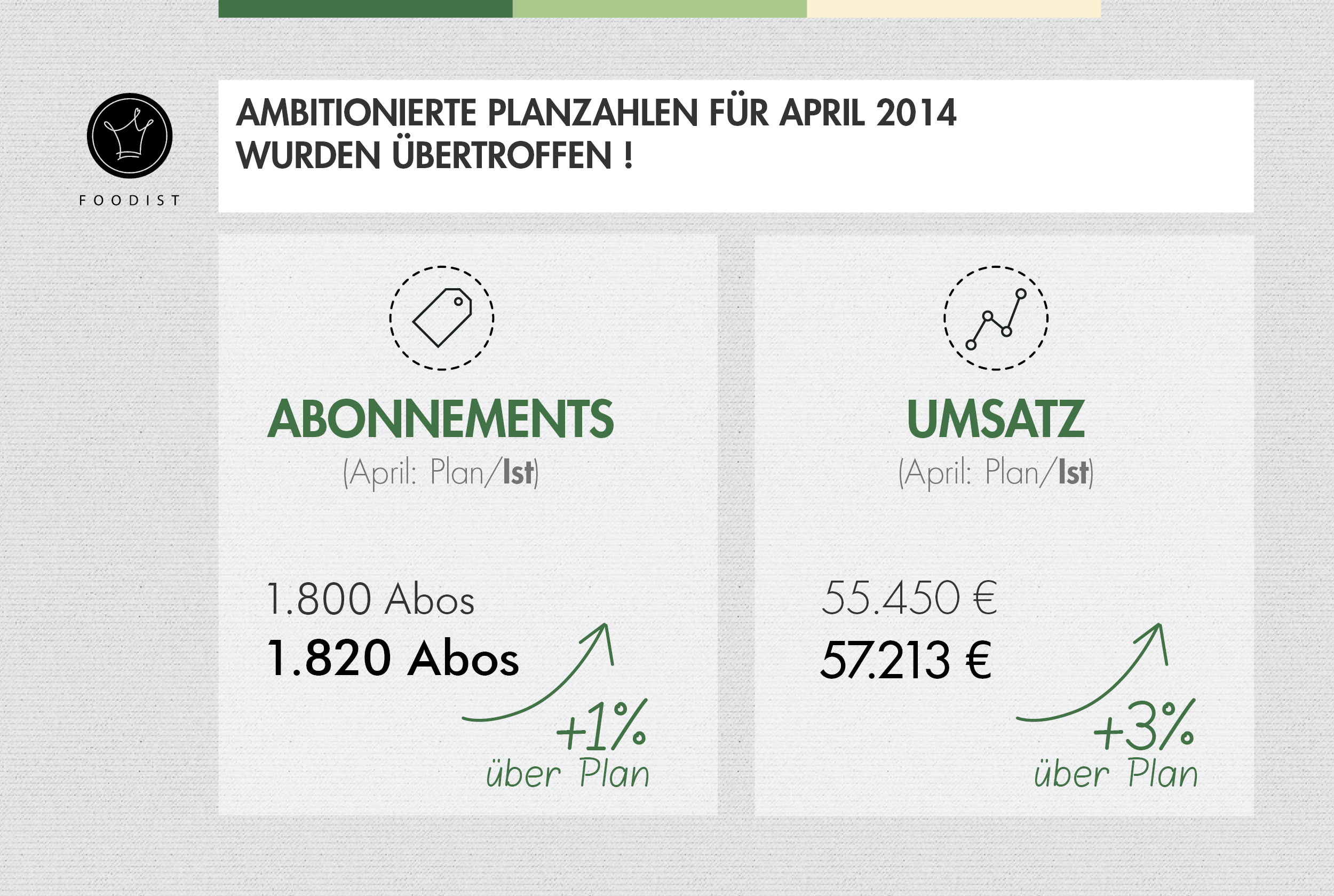 Foodist Exceeds Projections in April – More than 1,800 Subscribers and Revenues of over EUR 57,000!