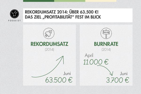 Großer Sprung Richtung Break Even! - Rekord im Juni mit über 63.500 € Monatsumsatz
