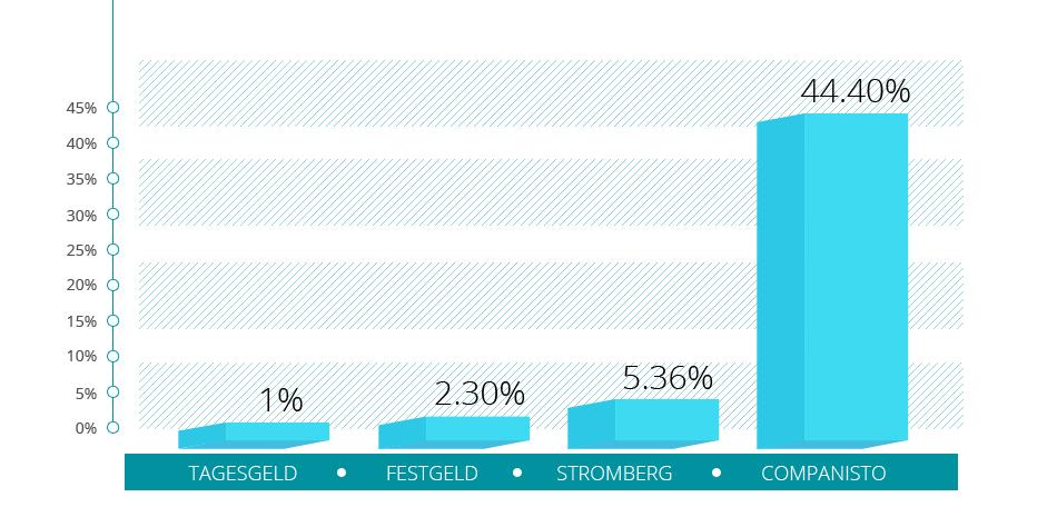 Crowdinvesting-Erfolg: 100 Prozent Rendite nach 2,5 Jahren