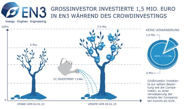 VC investiert 1,5 Millionen Euro in EN3 während des laufenden Crowdinvestings
