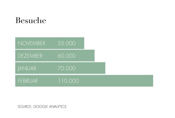 Besucherzahlen bei EDITION F seit Januar um 50 Prozent gestiegen