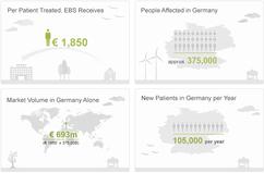 EBS Business Model Ensures Continuous Revenue Stream