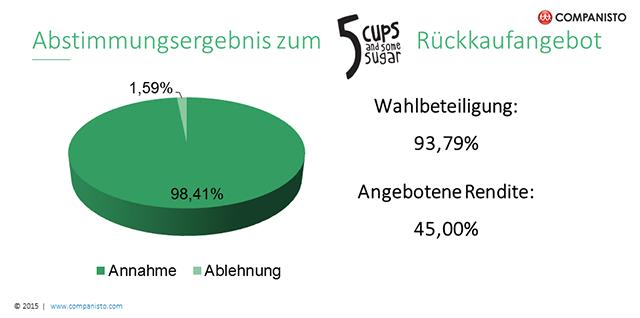 Ad-hoc-Meldung: Companisten nehmen Rückkaufangebot von 5 CUPS mit 45% Rendite an