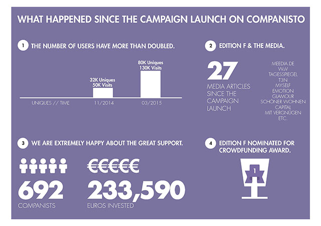 Final Stage of the EDITION F Campaign: What We Have Achieved since the Campaign Launch