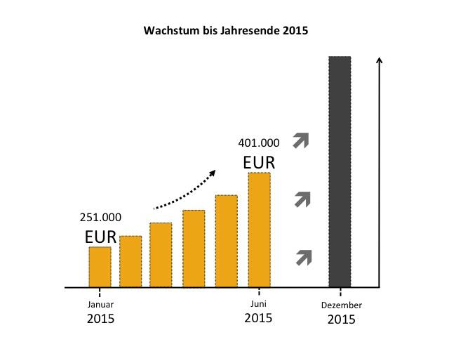 RETURBO macht zwei Millionen Euro Umsatz im ersten Halbjahr 2015 und übertrifft Vorjahresumsatz um 230%