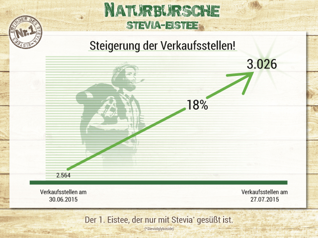 Naturbursche Increases Points of Sale by 18 Percent to over 3000