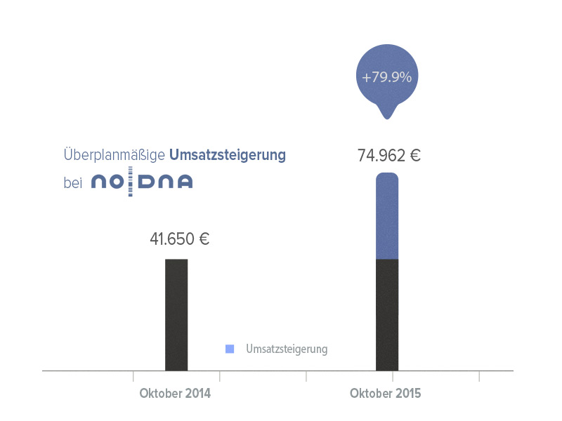 Umsätze bei noDNA liegen über Plan