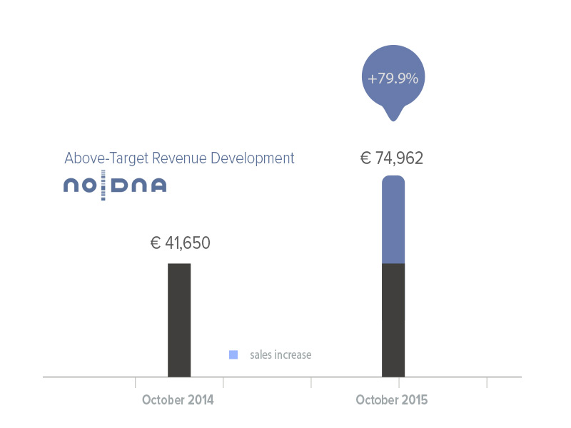 noDNA Revenues above Target