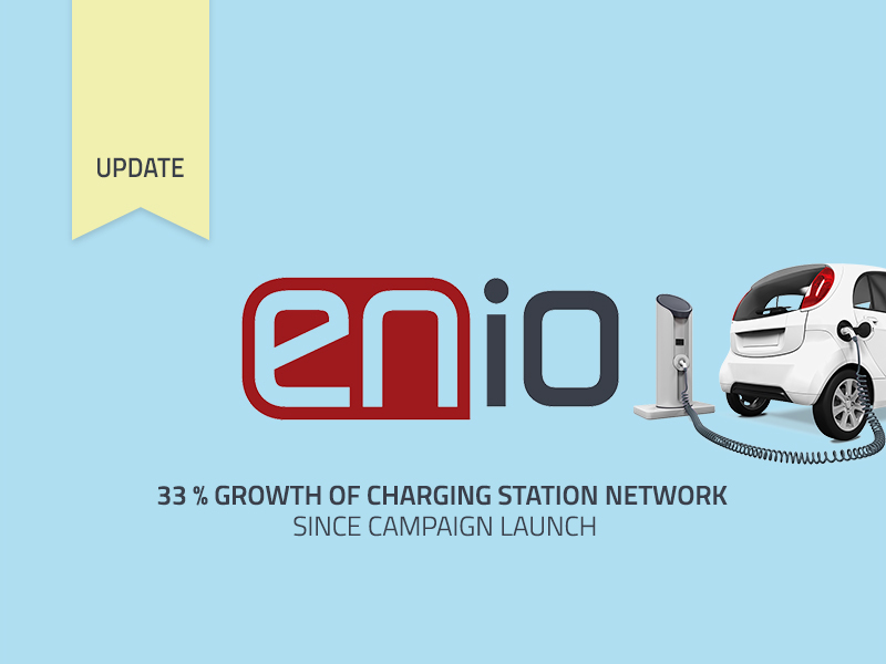 ENIO's charging station network has increased by 33% since the campaign launch