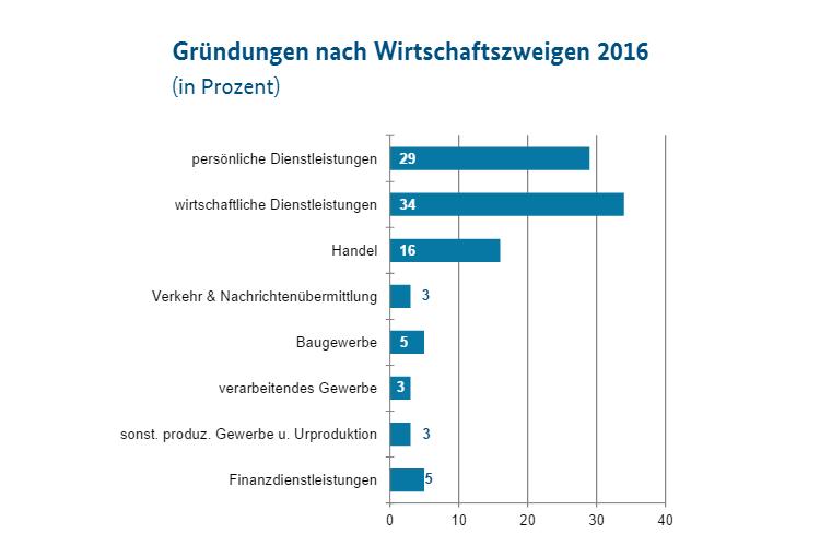 Gründungen 2017 nach Wirtschaftszweig in Deutschland