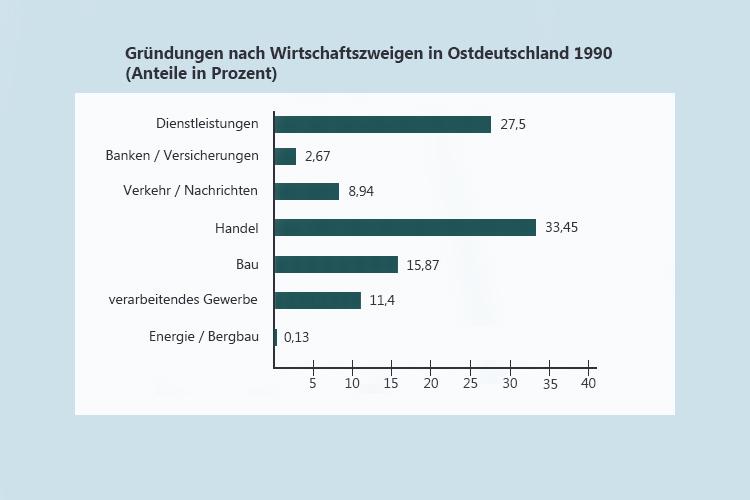 Gründungen nach Wirtschaftszweigen in Ostdeutschland 1990, Quelle: Zentrum für Europäische Wirtschaftsforschung