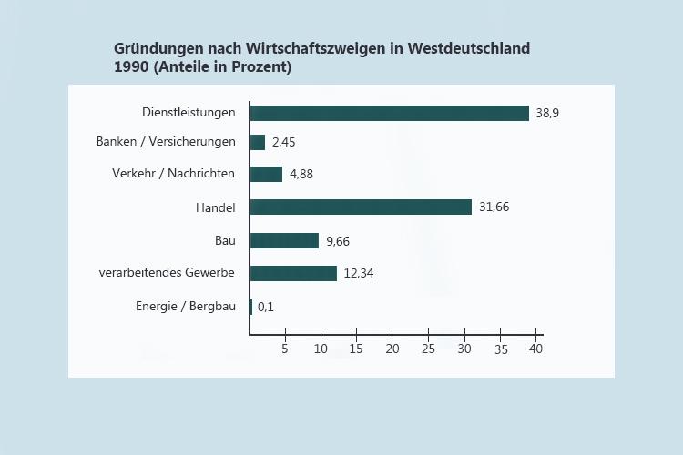 Gründungen in Westdeutschland 1990, Quelle: Zentrum für Europäische Wirtschaftsforschung