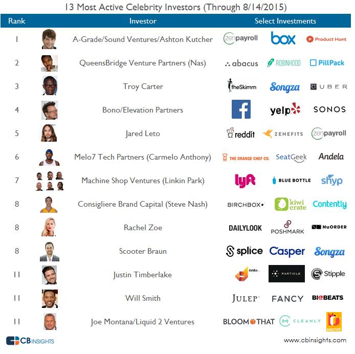 Auflistung der prominenten Investoren durch cbinsights.co