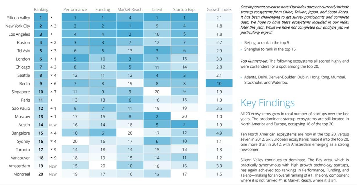 Studie des Global Startup Ecosystem Report