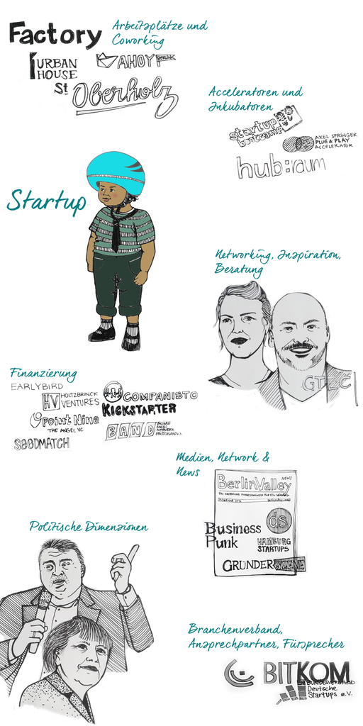 Sammlung aller Monopoly-Spieler in der Startup-Branche