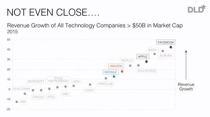 Wachstum der großen Firmen