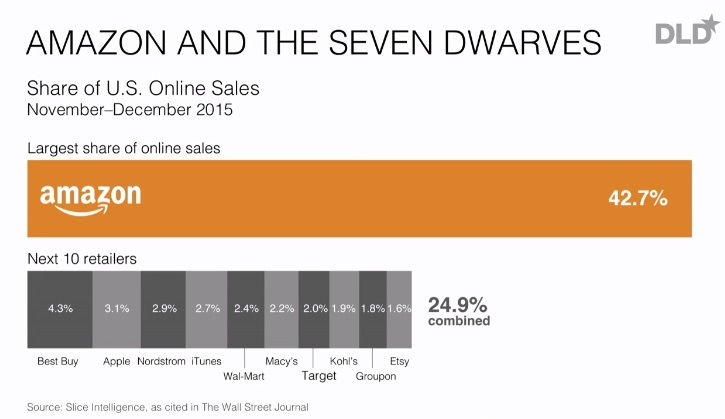 Amazon und der Online-Handel