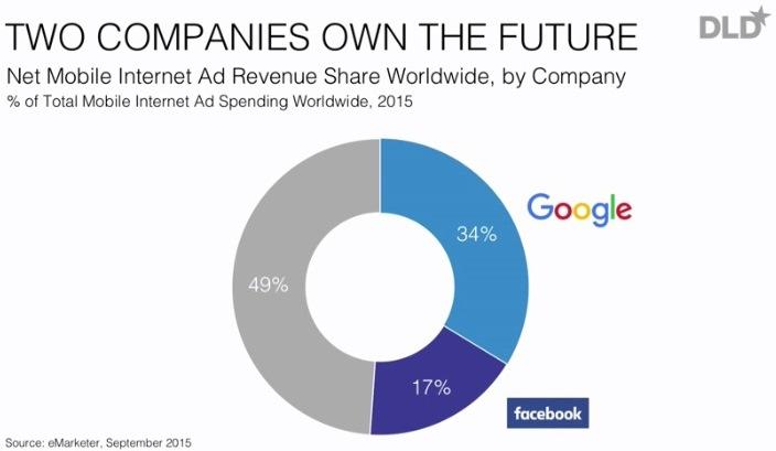 Zwei Unternehmen dominieren die Online-Werbung