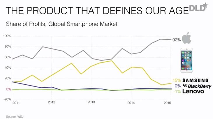 Der Smartphone Markt und Apple´s Anteile