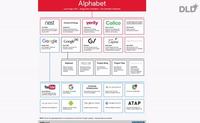 All das gehört zu Alphabet, ehemals nur unter Google organisiert
