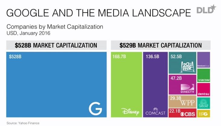 Marktanteil von Google in der Medienbranche