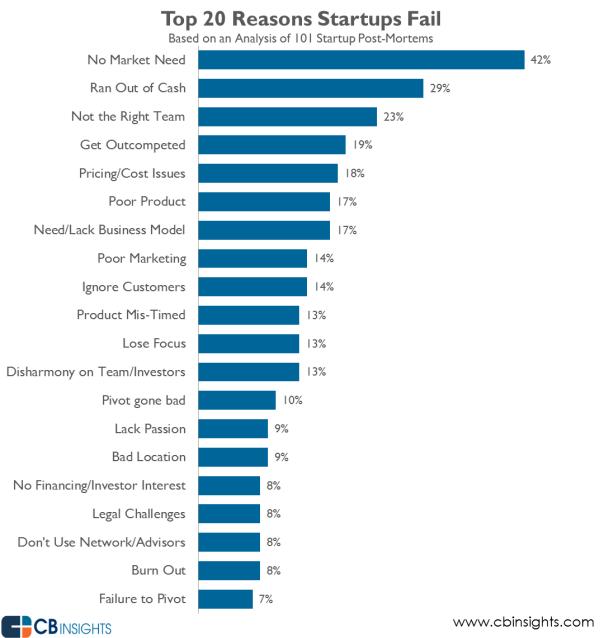 Gründe für das Scheitern von Startups, CB Insights