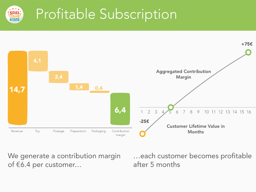 Profitable Subscriptions