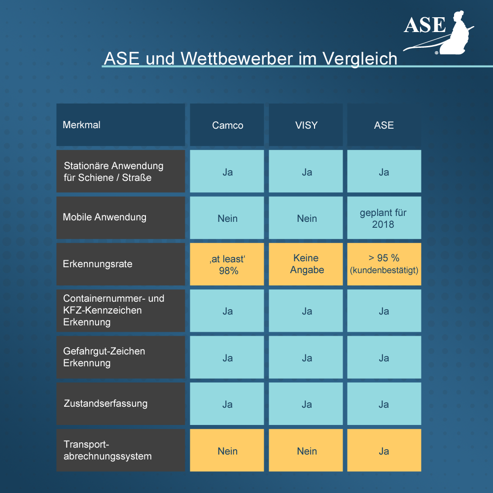 ASE und Wettbewerber im Vergleich
