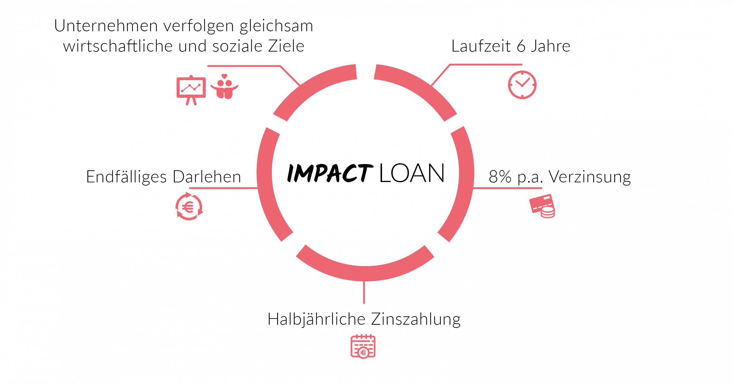 Impact Loan auf Companisto