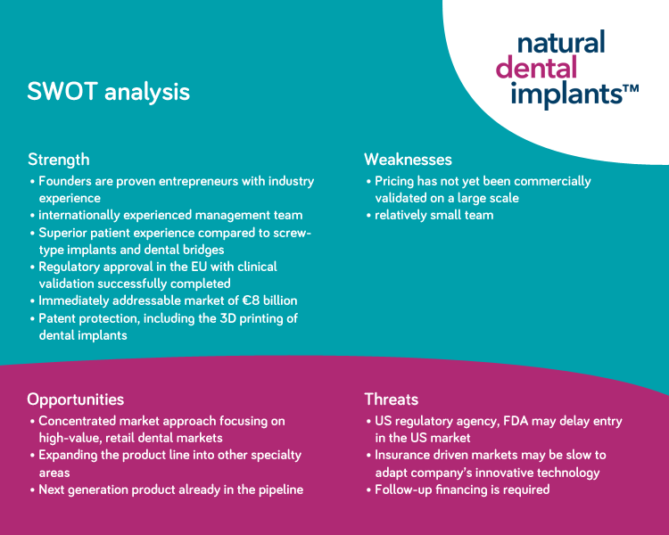 Natural Dental Implants - Swot analysis