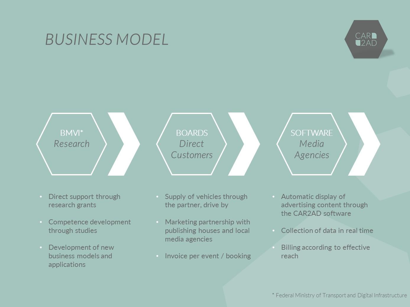 Business model CAR2AD