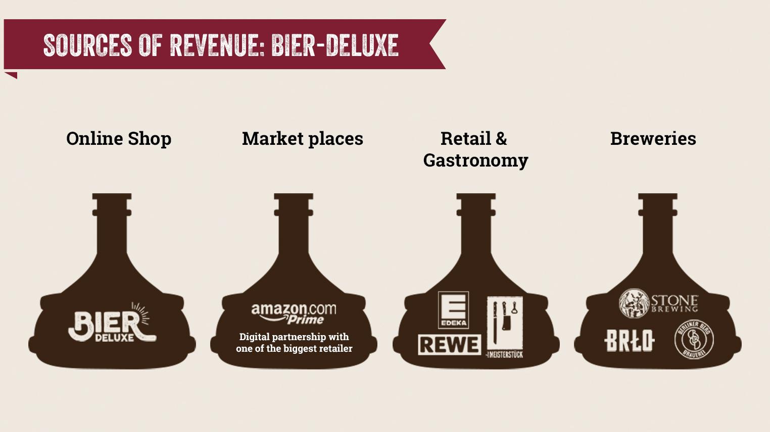 Bier-Deluxe - Sources of Revenue