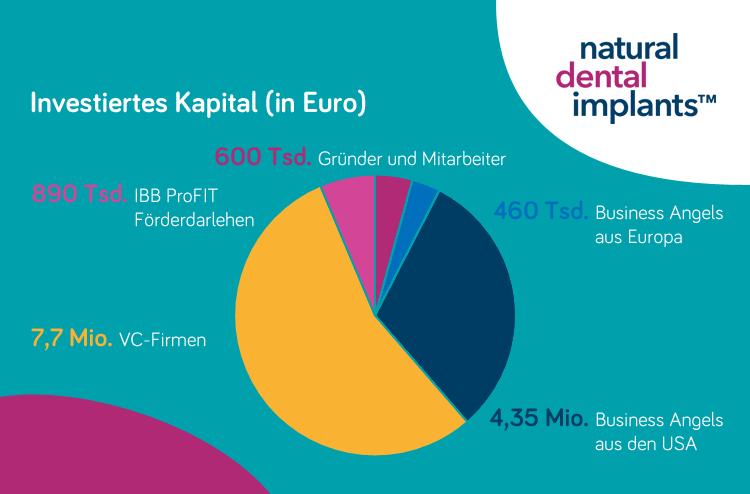 Investiertes Kapital in Natural Dental Implants AG