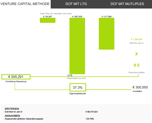 Venture Cap Methode