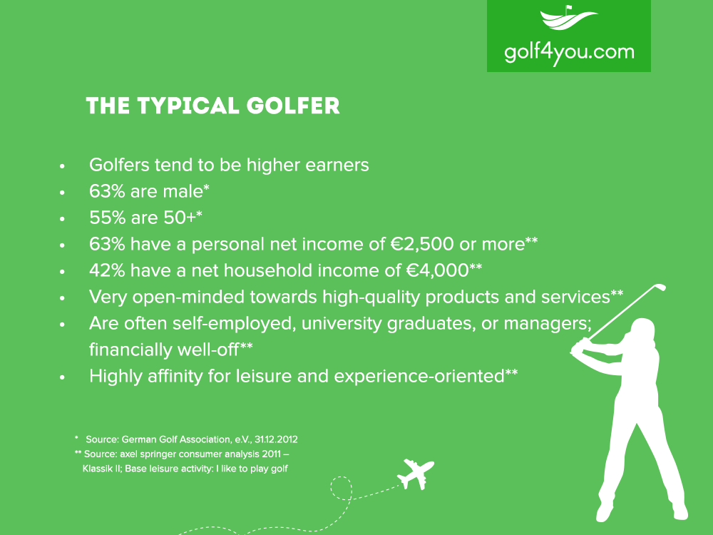 golf4you - the typical golfer