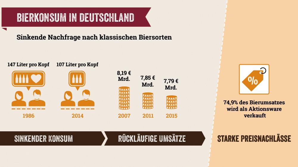 Bierkonsum in Deutschland