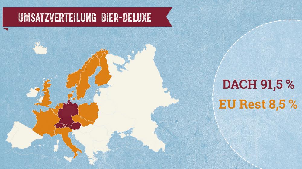 Umsatzverteilung Bier-Deluxe