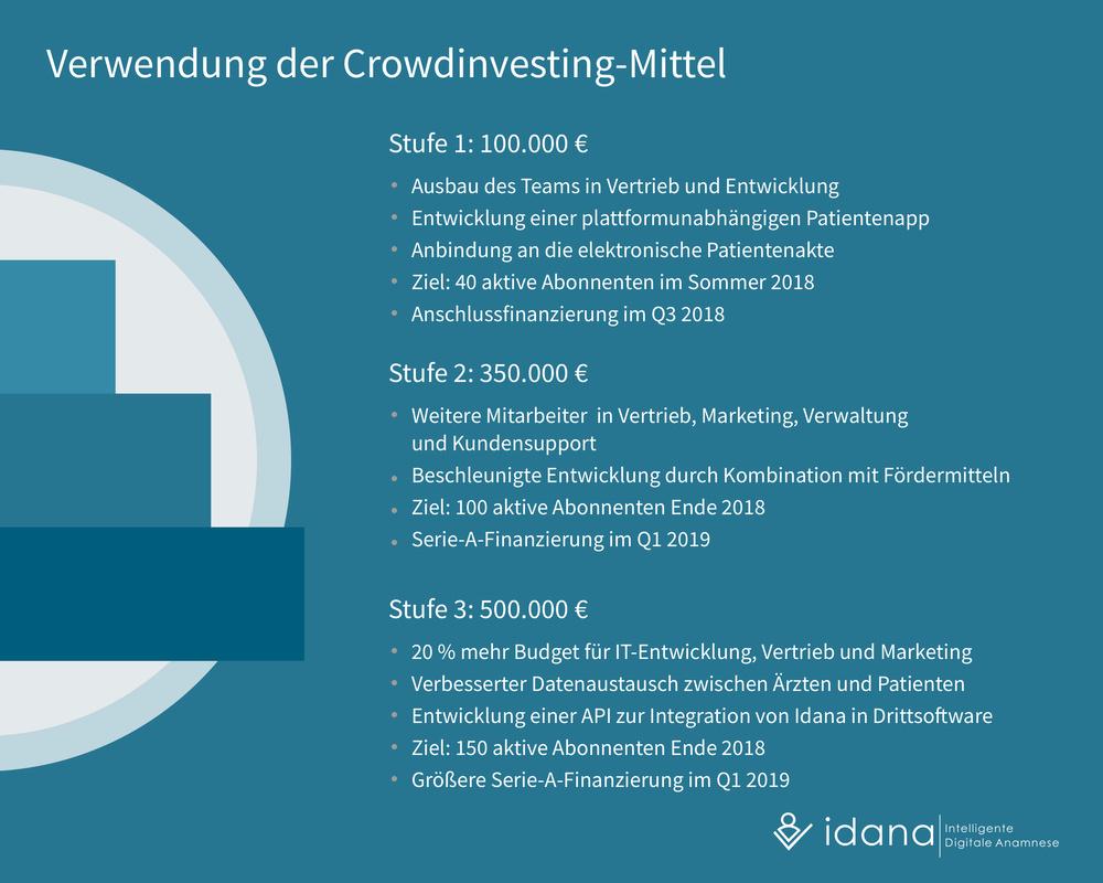 Idana - Verwendung der Crowdinvestingmittel