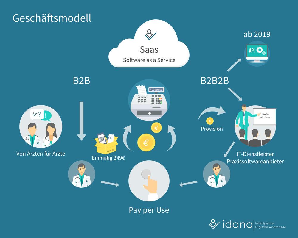 Idana - Geschäftsmodell