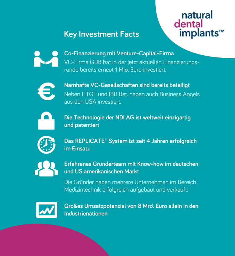 Natural Dental Implants AG - Key Investment Facts
