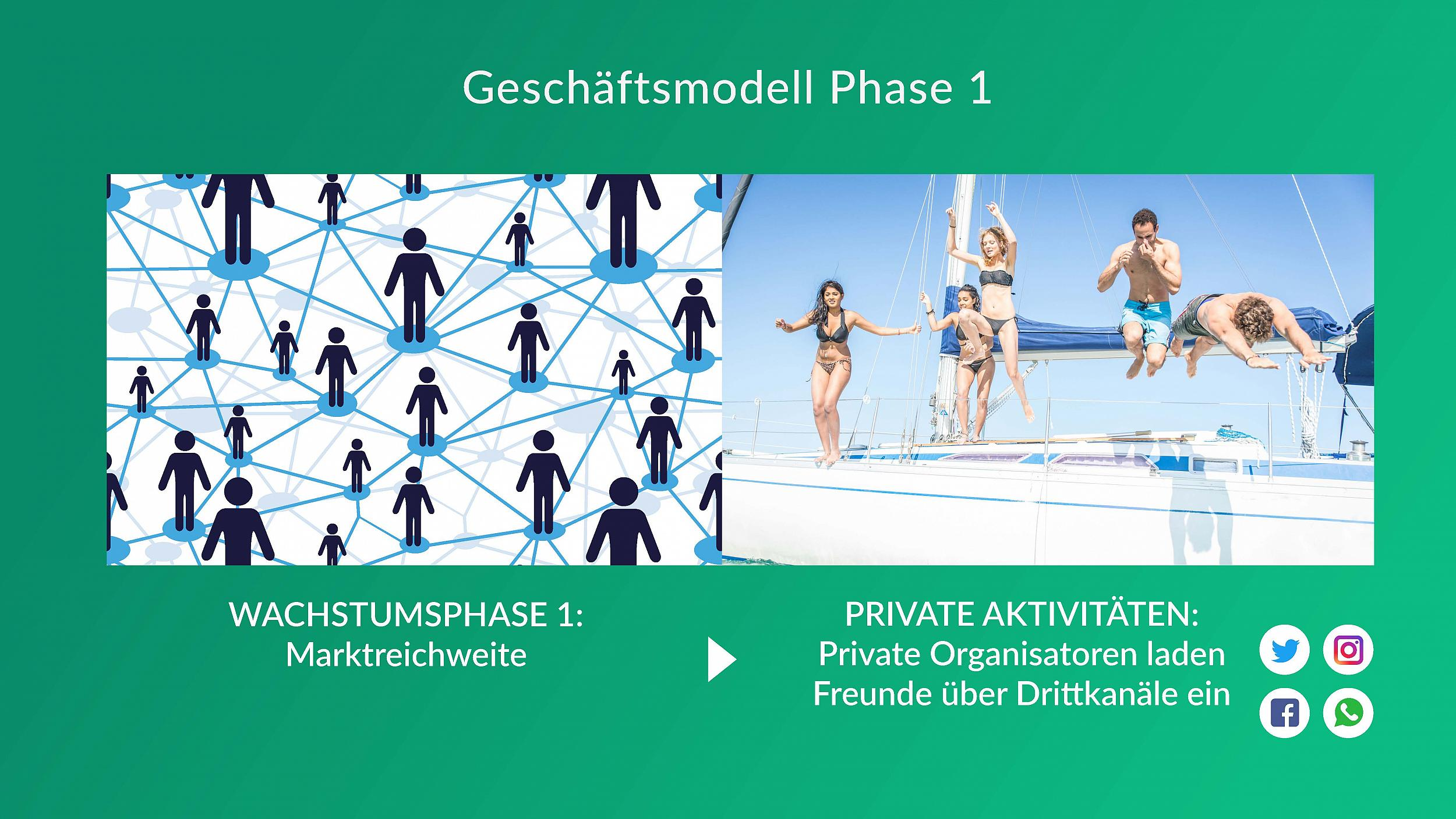 GroopDoo - Geschäftsmodell Phase 1