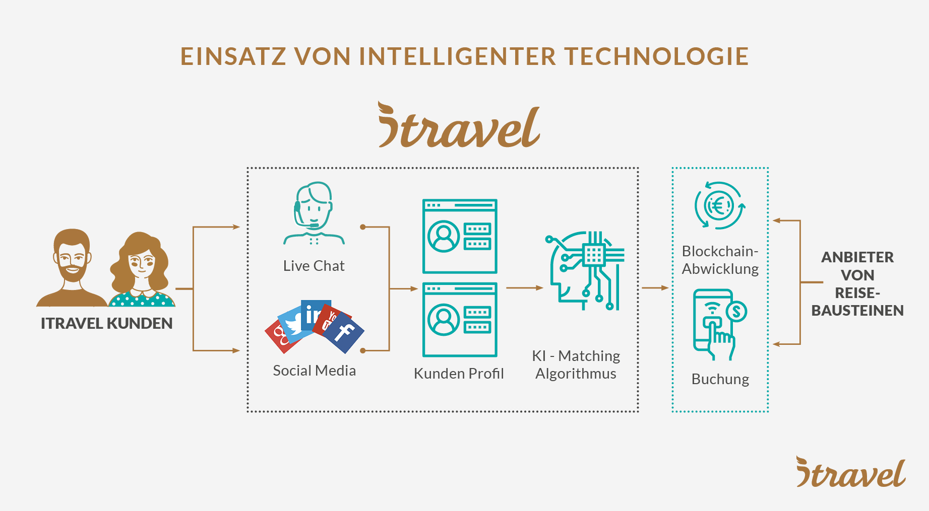 Einsatz von intelligenter Technologie, insbesondere KI und Blockchain