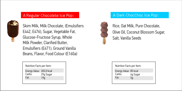 swot analysis ice cream outlets Swot analysis novembre 13, 2013 ben & jerry's people need the introduction of lower-fat and lower-calories product and healthy alternative ice cream and frozen yogurt products provide.