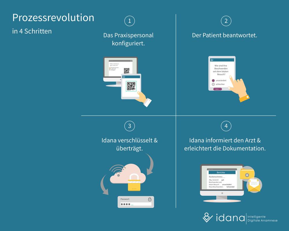 Idana - Prozessrevolution