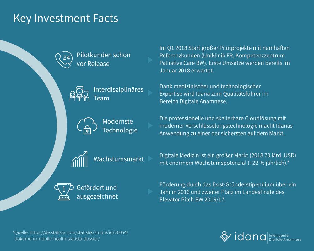 Idana - Key Investment Facts