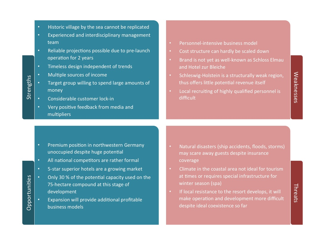 small hotel swot analysis Dvb's business model is based on a detailed analysis of its key strengths, weaknesses, opportunities and threats – a so-called swot analysis our competitive strengths and business opportunities distinguish the bank from other market participants.
