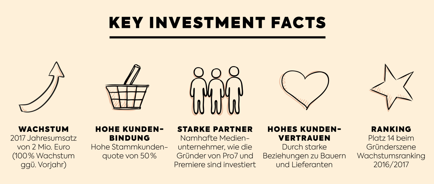 KoRo - Key Investment Facts