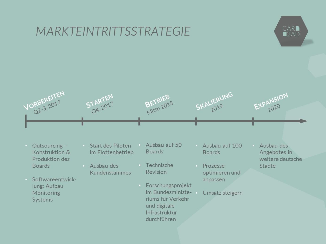 Markteintrittstrategie