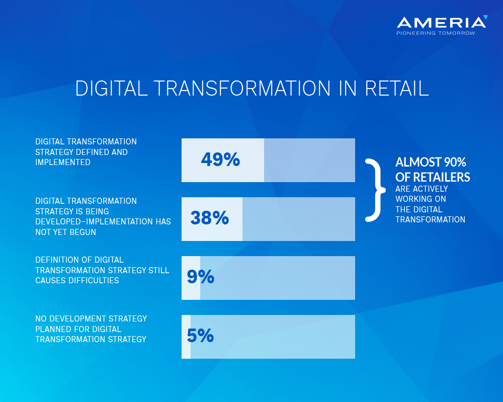 AMERIA - Digital transformation in retail